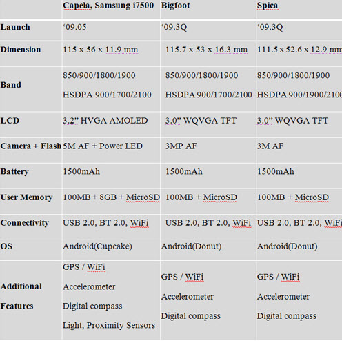 samsung-spica-and-bigfoot-specs